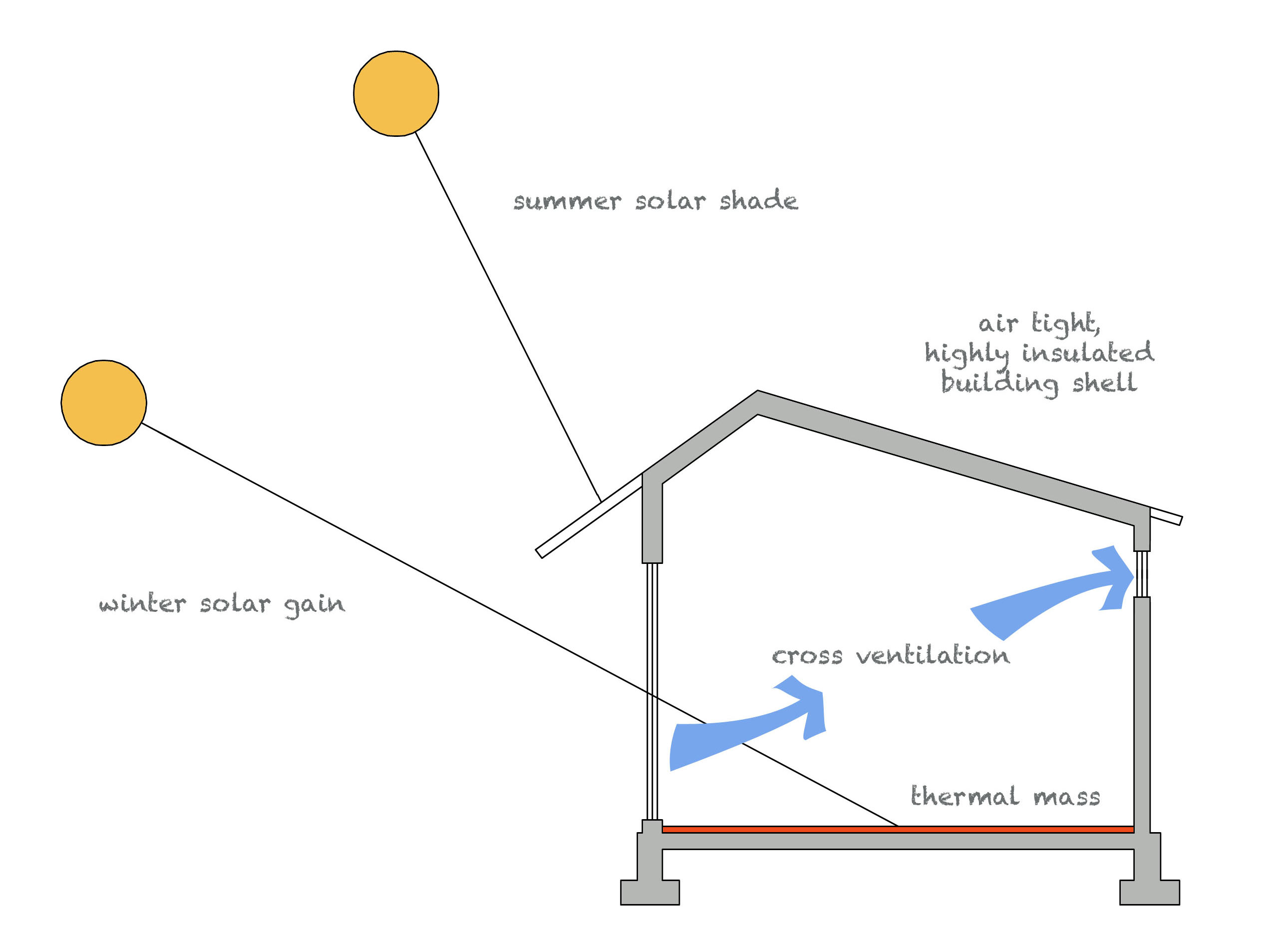 solar design diagram