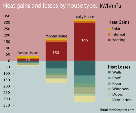 Credit: Shrinkthatfoorprint - Passive House Infographic