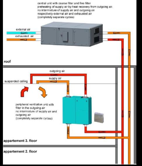 Ventilation System - Heating & Cooling. Credit Rhomberg Bau
